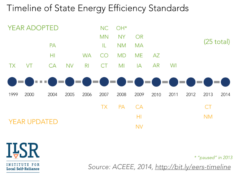 state-energy-efficiency