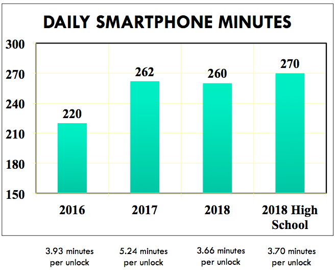 Daily Smartphone Minutes