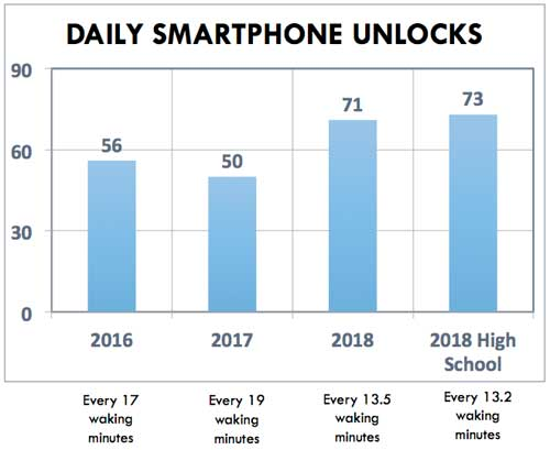 Daily Smartphone Unlocks