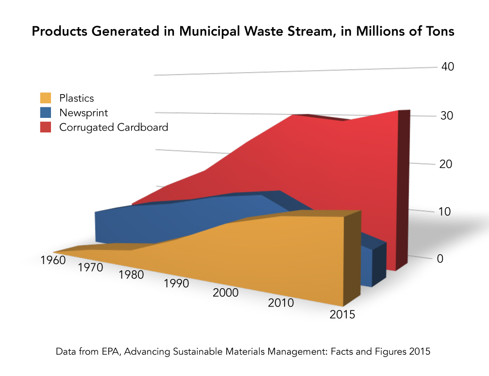 Materials in waste stream